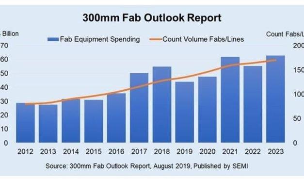 Le nombre de fabs 300 mm pourrait croître de 30% d'ici 2023