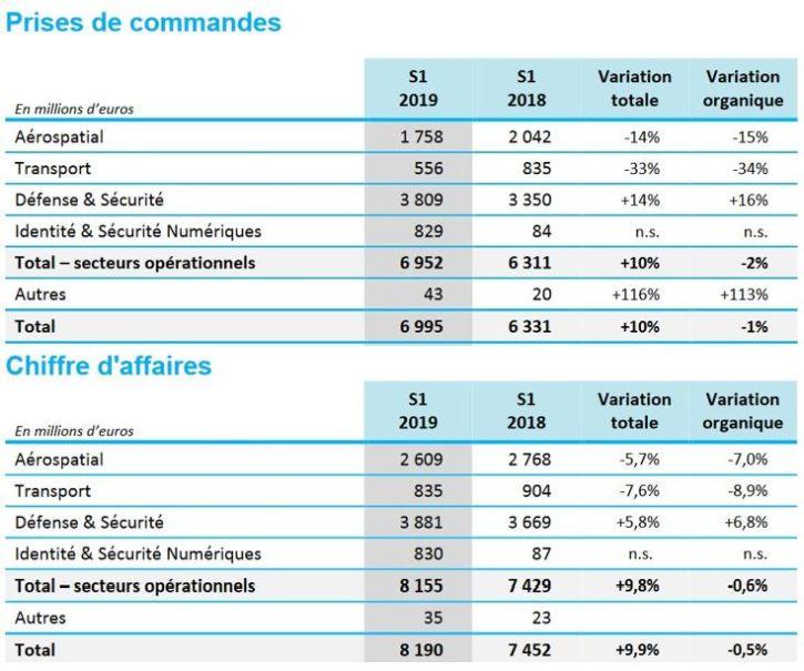 Confiant, Thales confirme ses objectifs pour 2019