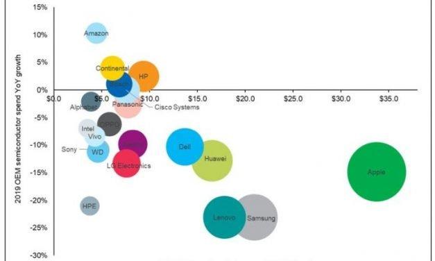 Net recul des achats en semiconducteurs des grands équipementiers mondiaux