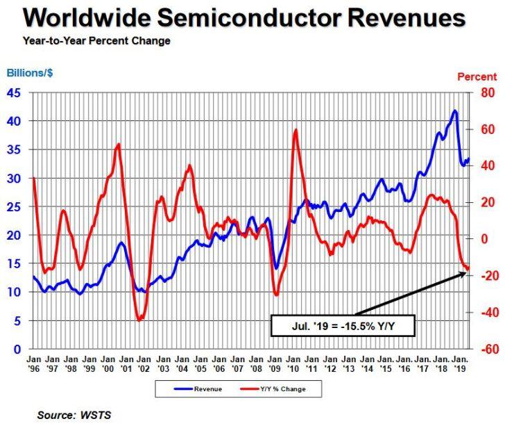 Le marché des semiconducteurs affiche un retrait de 15,5% en juillet