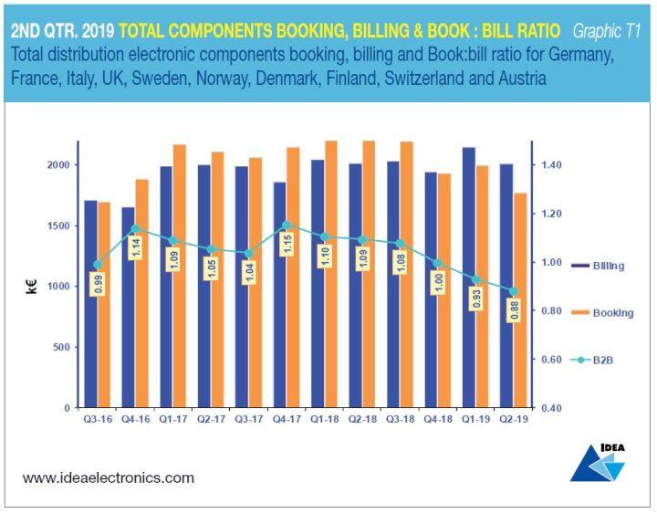 Conjoncture en distribution : la France fait mieux que le reste de l'Europe