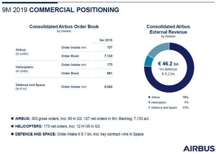 Airbus prévoit de livrer 860 avions commerciaux en 2019
