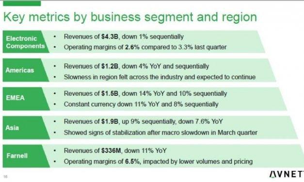 Les ventes de composants d'Avnet en Europe ont reculé de 10% en trois mois