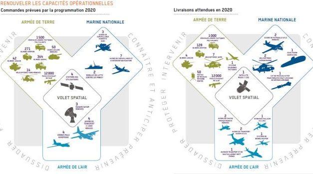 Budget de la défense : 20,9 milliards d'euros pour les équipements