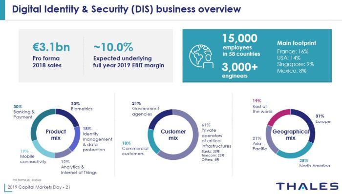 Thales vise 300 à 500 M€ de chiffre d'affaires supplémentaire découlant des synergies avec Gemalto