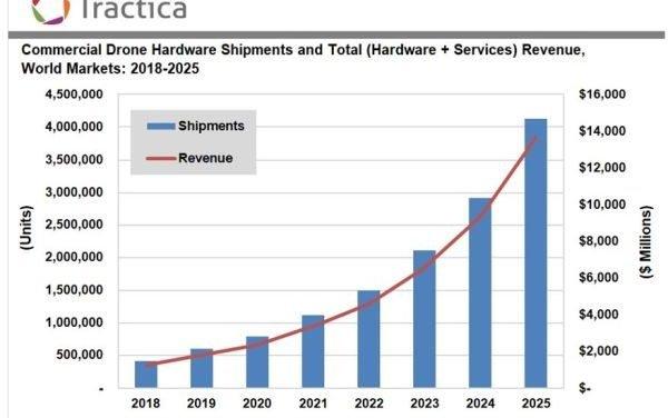 Marché des drones : près de 14 milliards de dollars en 2025 ?