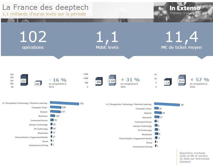 Les start-up en France ont levé 3,8 milliards d'euros depuis janvier