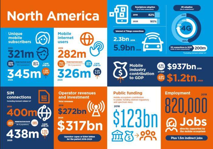 380 milliards d'investissement dans les réseaux mobiles en Amérique du Nord