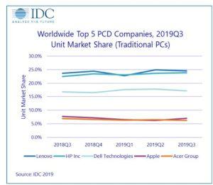 Le marché des PC progresse pour le deuxième trimestre de suite