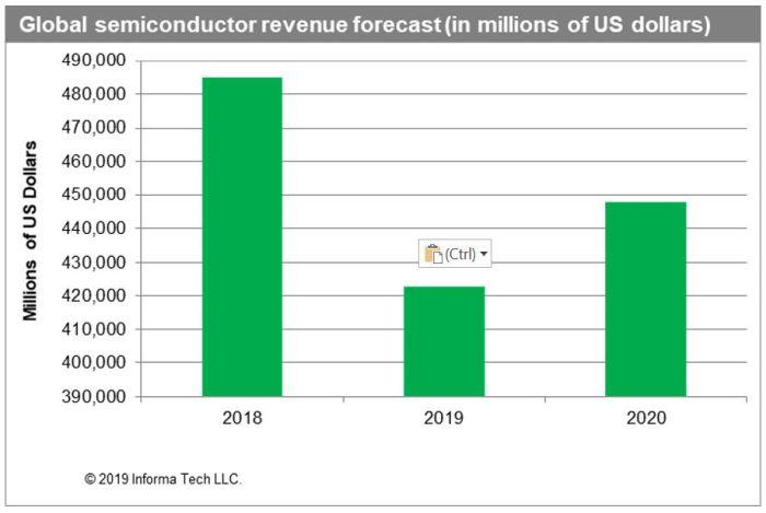 La 5G va stopper le recul du marché des semiconducteurs dès 2020