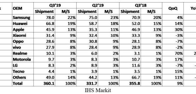 Le marché des smartphones renoue enfin avec la croissance