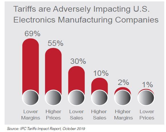 86% des fabricants américains sont affectés par la guerre commerciale USA-Chine