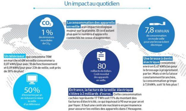 Brevet mondial pour réduire à zéro la consommation des produits en veille