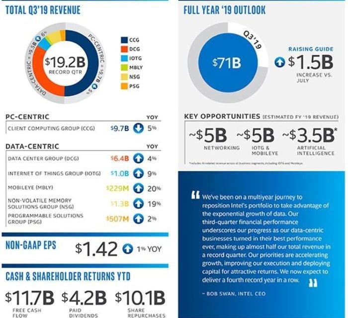 Intel réalise le meilleur CA trimestriel de son histoire