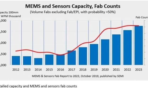 La capacité de production mondiale de mems et de capteurs devrait croître de 25% d'ici 2023