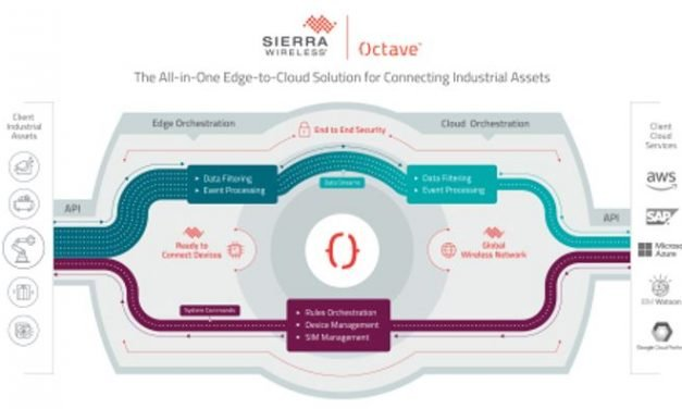 Solution Edge-to-Cloud complète pour l'IoT industriel | Sierra Wireless