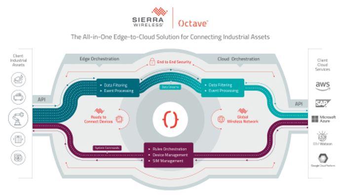 Sierra Wireless, fournisseur de solutions IoT annonce la disponibilité de sa solution tout en un Edge-to-Cloud Octave pour connecter les équipements industriels au Cloud. Avec des périphériques Edge intégrés, une connectivité réseau et des interfaces vers