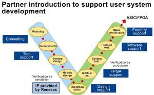 Renesas élargit l'accès à son portefeuille de licences IP