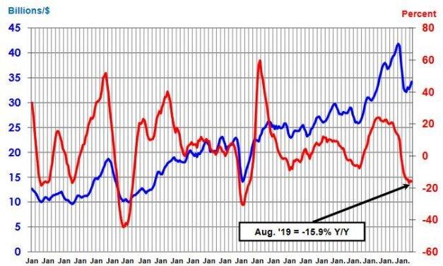 Semiconducteurs : le décrochage en août se maintient à plus de 15%