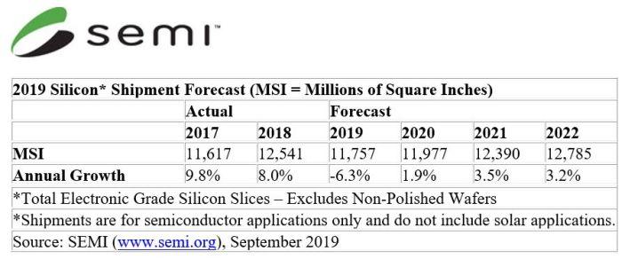 La consommation de tranches de silicium devrait chuter de 6,3% en 2019