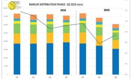 Le marché français de la distribution a reculé de 11% en trois mois