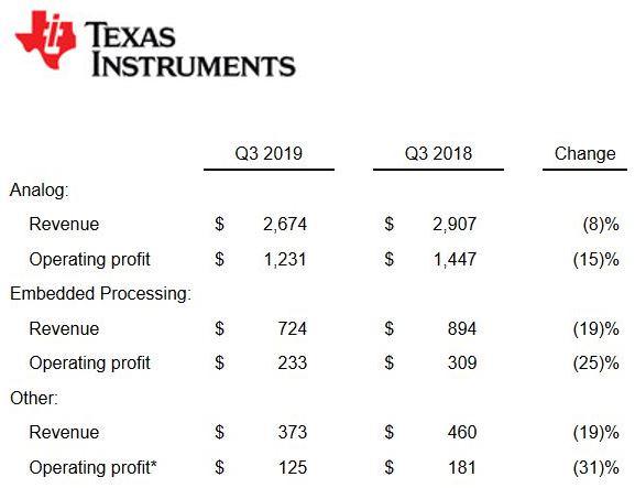 Conjoncture en semiconducteurs : Texas Instruments ne rassure pas