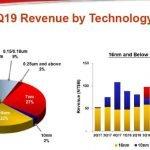 Le 7 nm représente déjà 27% des ventes trimestrielles de TSMC
