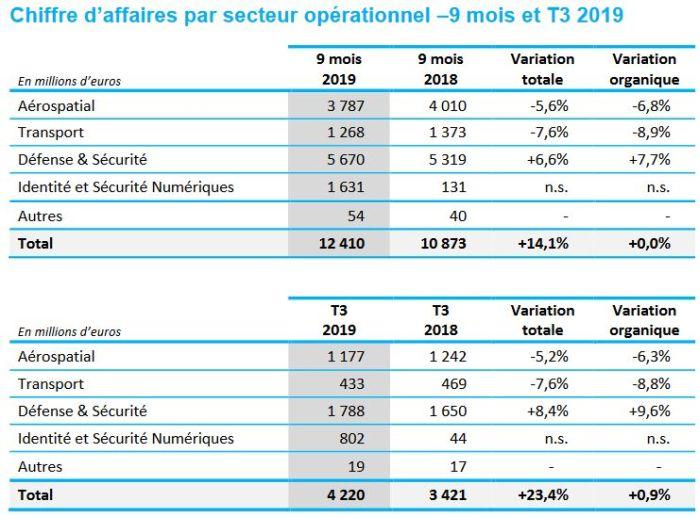Thales révise à la baisse son objectif de croissance en 2019