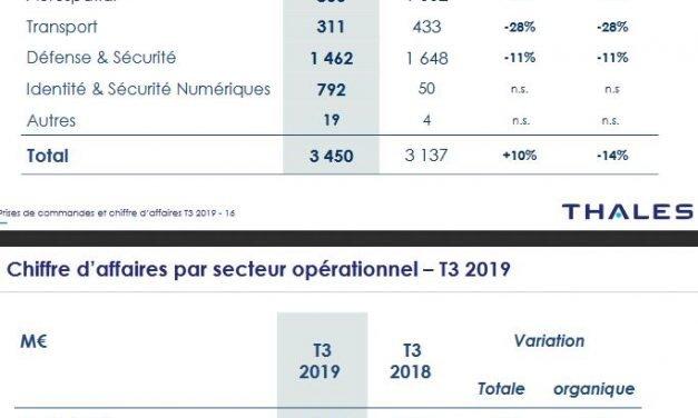 Commandes en chute de 14% pour Thales au 3e trimestre