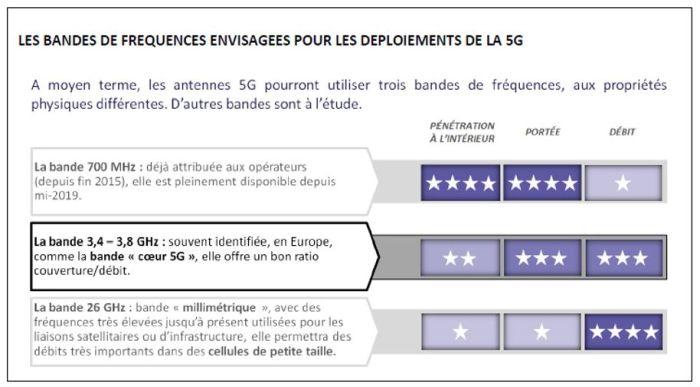Fréquences 5G : l'Arcep publie les obligations des futurs opérateurs