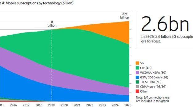 2,6 milliards d'abonnements 5G à fin 2025 ?