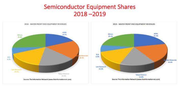 ASML, numéro un mondial en équipements pour SC en 2019