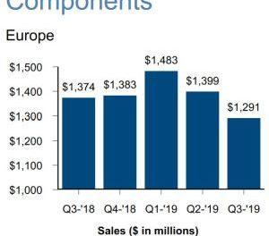 Recul des ventes de composants d'Arrow en Europe au 3e trimestre