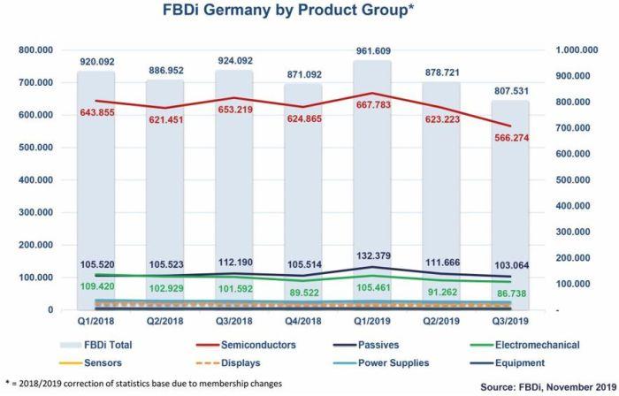 Marché allemand de la distribution : les commandes du 3e trimestre ont chuté de 34%