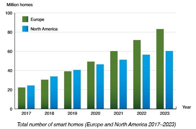 Maison intelligente : un marché de 36,8 milliards d'euros en Europe en 2023 ?
