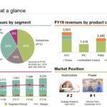 Infineon progresse malgré une conjoncture défavorable