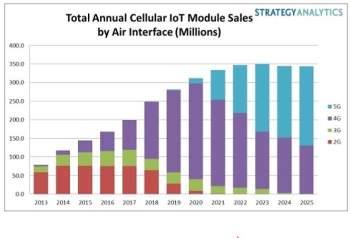 IoT cellulaire : la 5G prendrait le pas sur la 4G dès 2023
