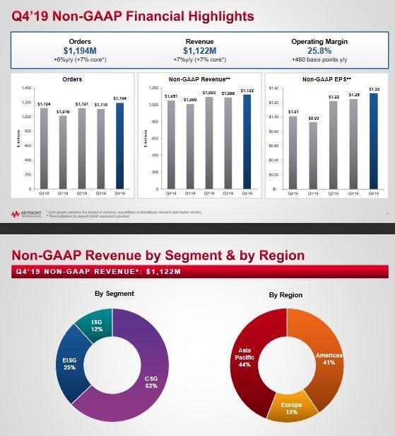 4,3 milliards de dollars de CA annuel pour Keysight Technologies