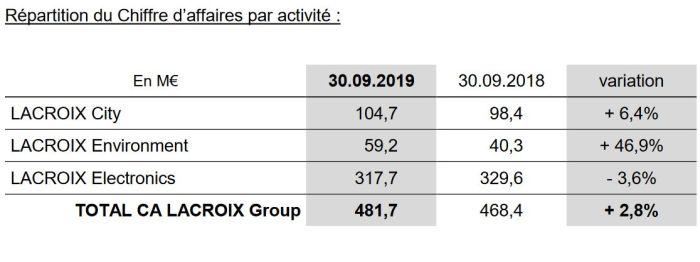 Chiffre d'affaires annuel en baisse de 3,6% pour Lacroix Electronics