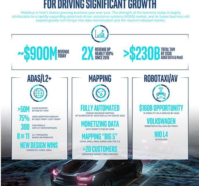 La RATP et Mobileye vont déployer une flotte de véhicules autonomes