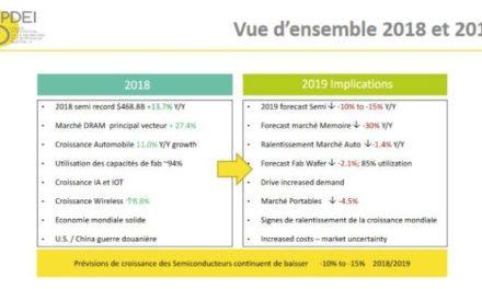 Vers un recul de 8% à 10% du marché français de la distribution en 2019
