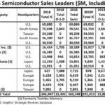 ST conserve son rang de premier fabricant européen de semiconducteurs en 2019