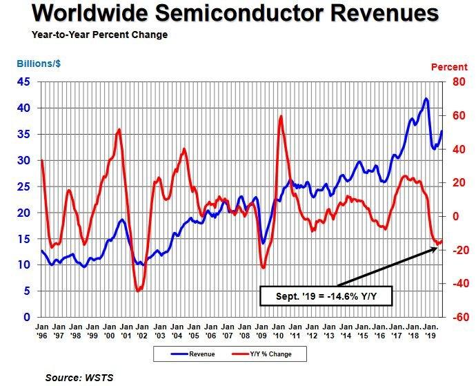 Ventes de semiconducteurs : un troisième trimestre en progrès