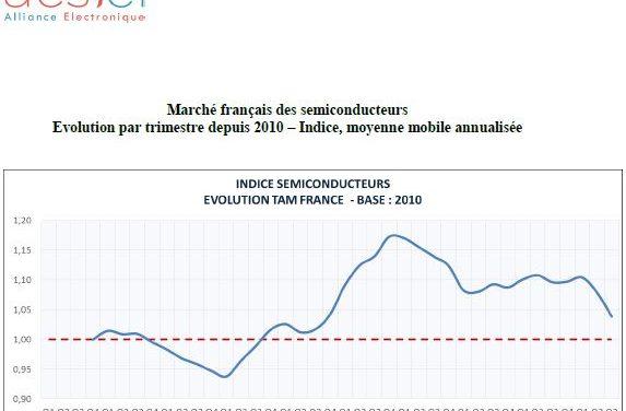 Le marché français des semiconducteurs affiche un recul de 7,2%