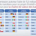 L'Europe autorise une aide de 3,2 milliards d'euros au projet d'Airbus des batteries