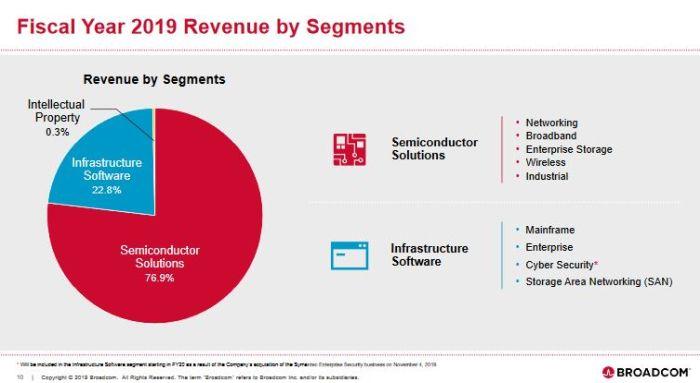 22,6 milliards de dollars de chiffre d'affaires annuel pour Broadcom