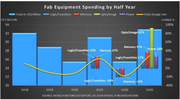 Rebond des investissements en semiconducteurs au deuxième semestre