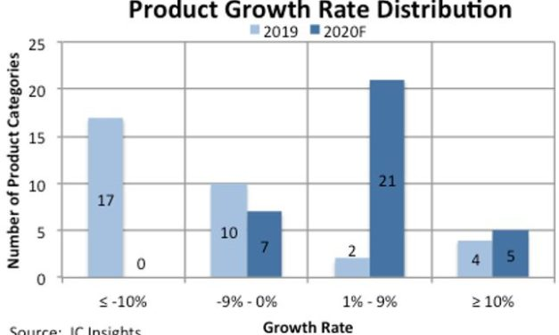 Près de 80% des familles de circuits intégrés en croissance en 2020