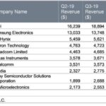 Top10 en semiconducteurs : Sony, Nvidia, STMicroelectronics et Intel surperforment au 3e trimestre