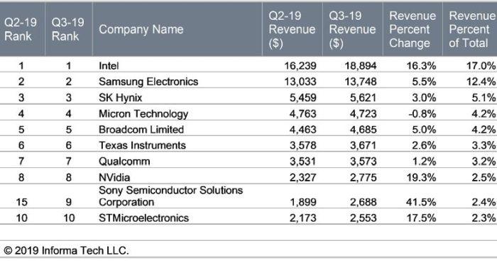 Top10 en semiconducteurs : Sony, Nvidia, STMicroelectronics et Intel surperforment au 3e trimestre
